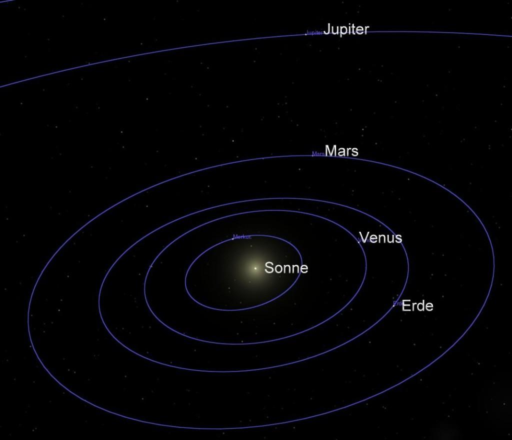 Konjunktion Venus, Mars, Jupiter (Grafik)
